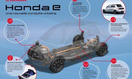 Honda-e: Une architecture élaborée